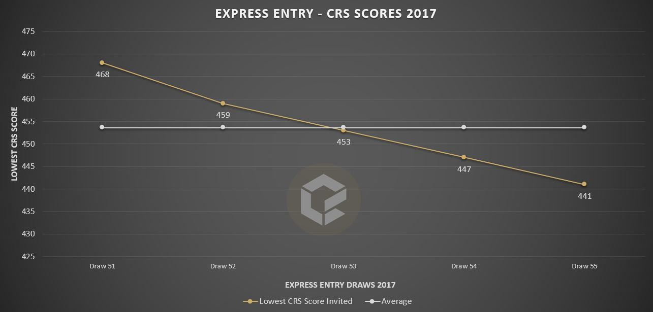CANADA EXPRESS ENTRY DRAWS – UPDATED FEBRUARY 2017